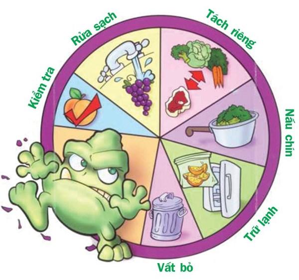 dạy trẻ vệ sinh thực phẩm